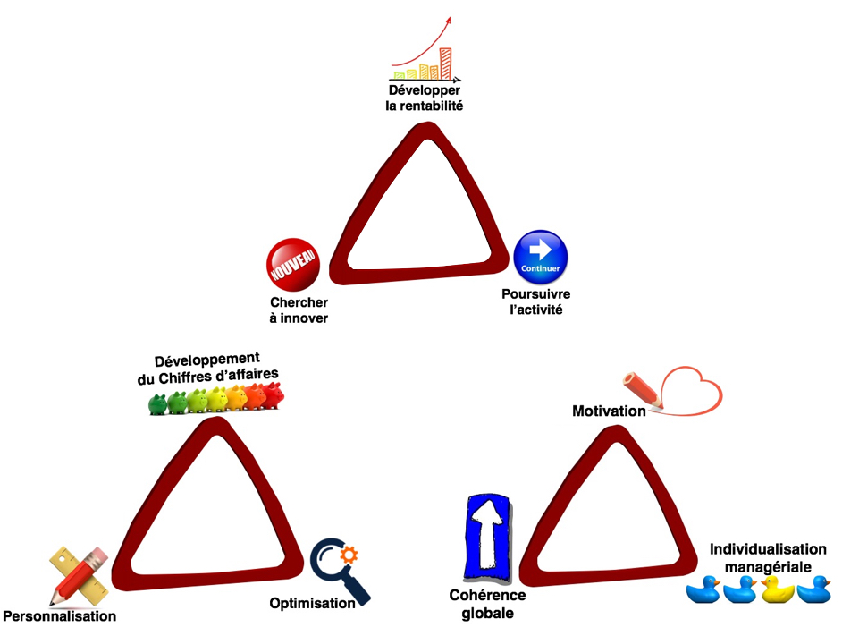 Triangles manageriaux